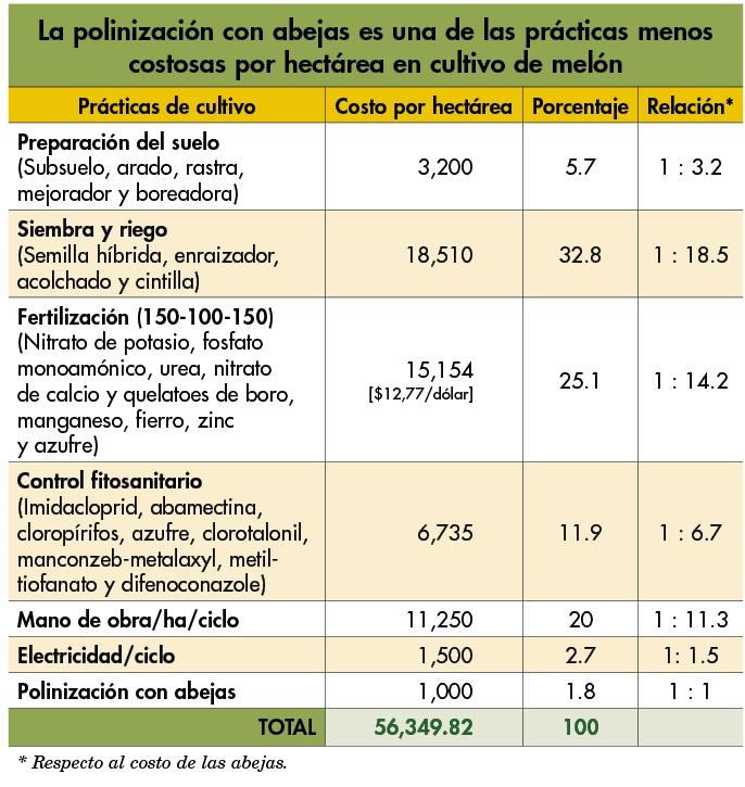 tabla de polinizacion