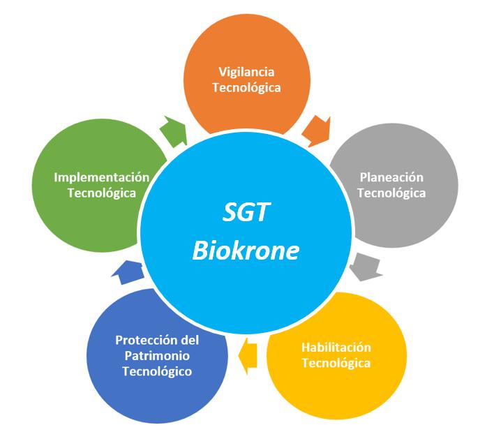 """""""La estrategia del Centro de Biotecnología Biokrone como unidad de negocio se centra en satisfacer las necesidades de los clientes dentro de un enfoque dinámico y estandarizado"""" -Gerencia de Investigación y Desarrollo"""