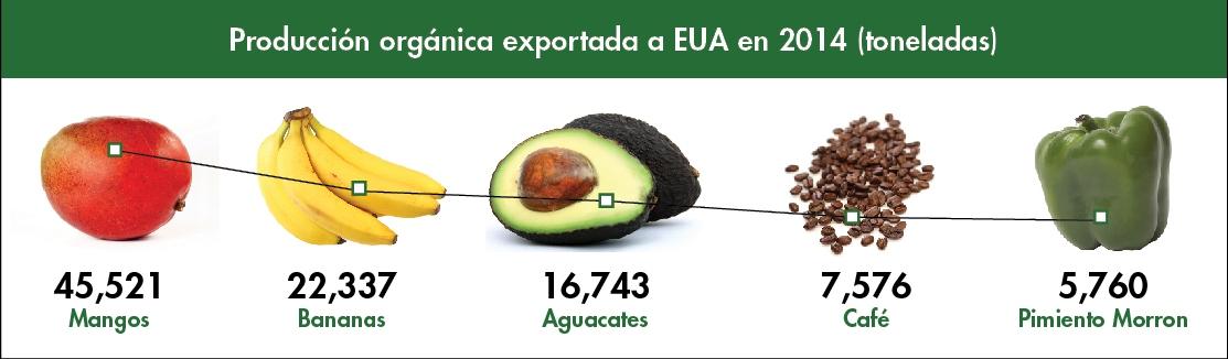 tabla de produccion organica