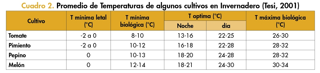 cuadro 2 exigencias termicas
