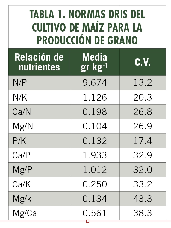 Diagnostica el estado nutrimental de tus cultivos