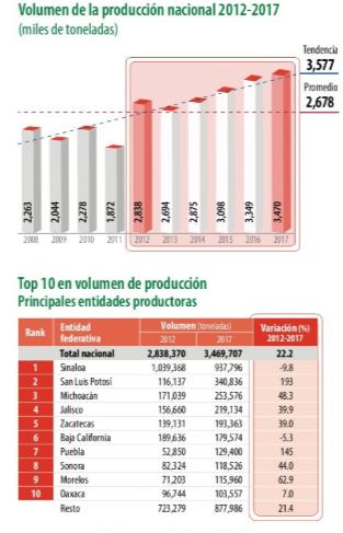 Japón: interesante mercado potencial para el tomate mexicano