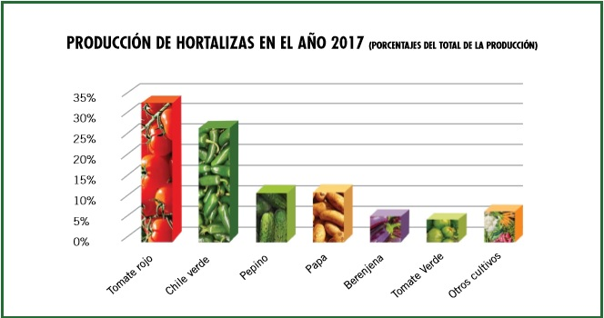 Sinaloa en la agricultura
