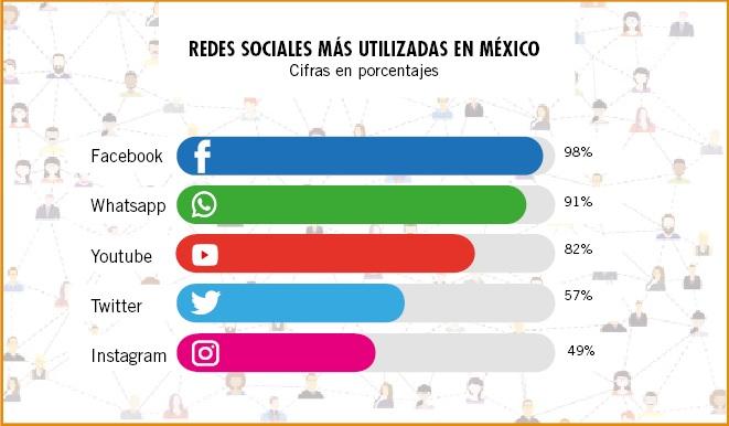 ¿Cómo se encuentra el campo mexicano con el e-Commerce? (2/2)